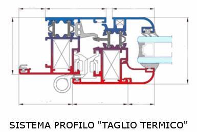 Serramenti e infissi in alluminio happy mec - Trasmittanza serramenti ...